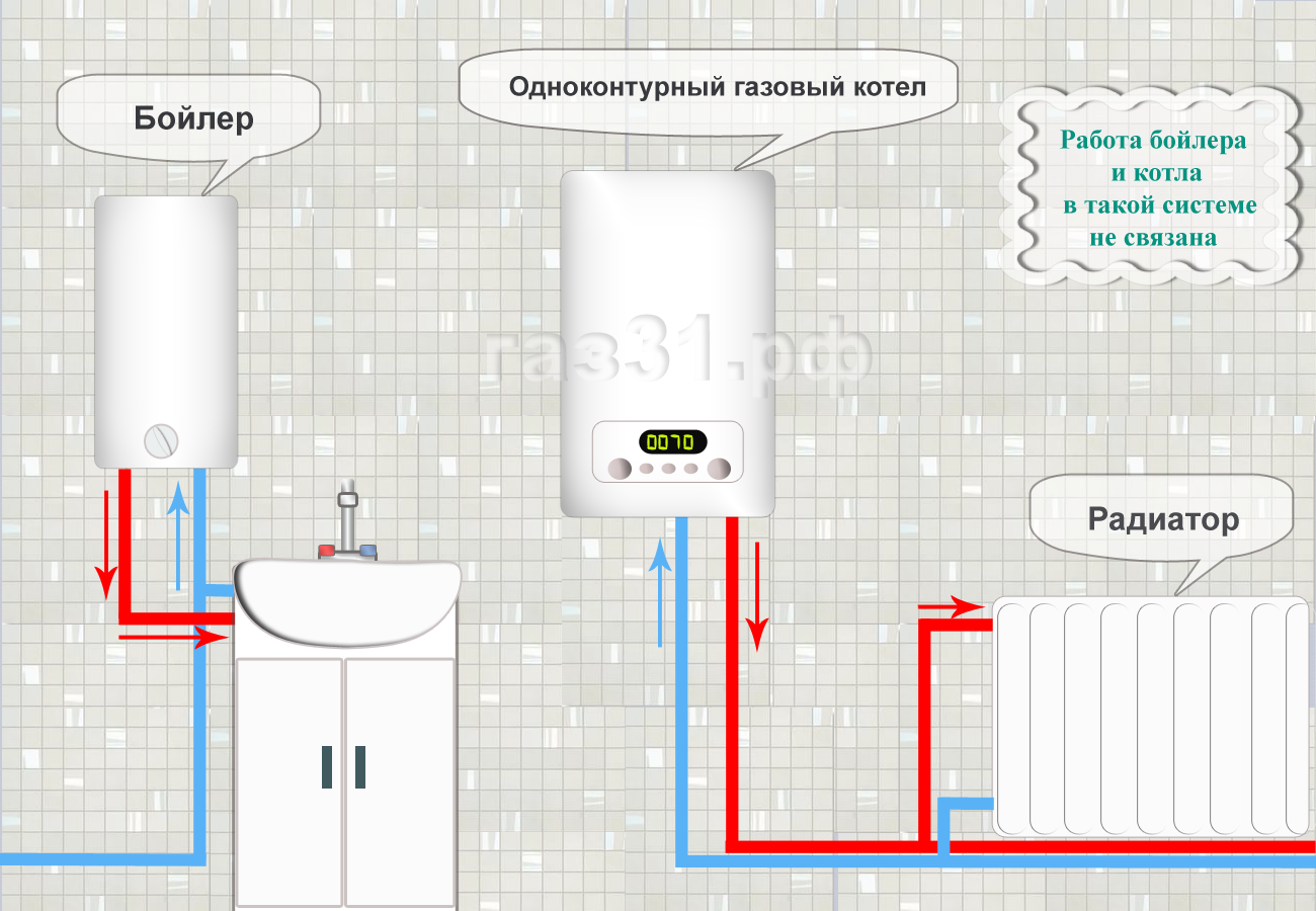 былые двухконтурные газовые котлы для отопления частного дома отзывы еще раз главном